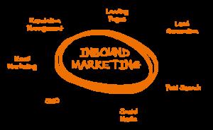 inbound-marketing-nice-applis